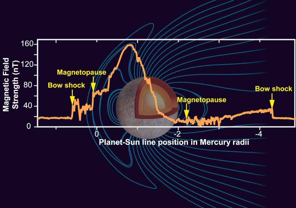 medium resolution of mercury s magnetic field