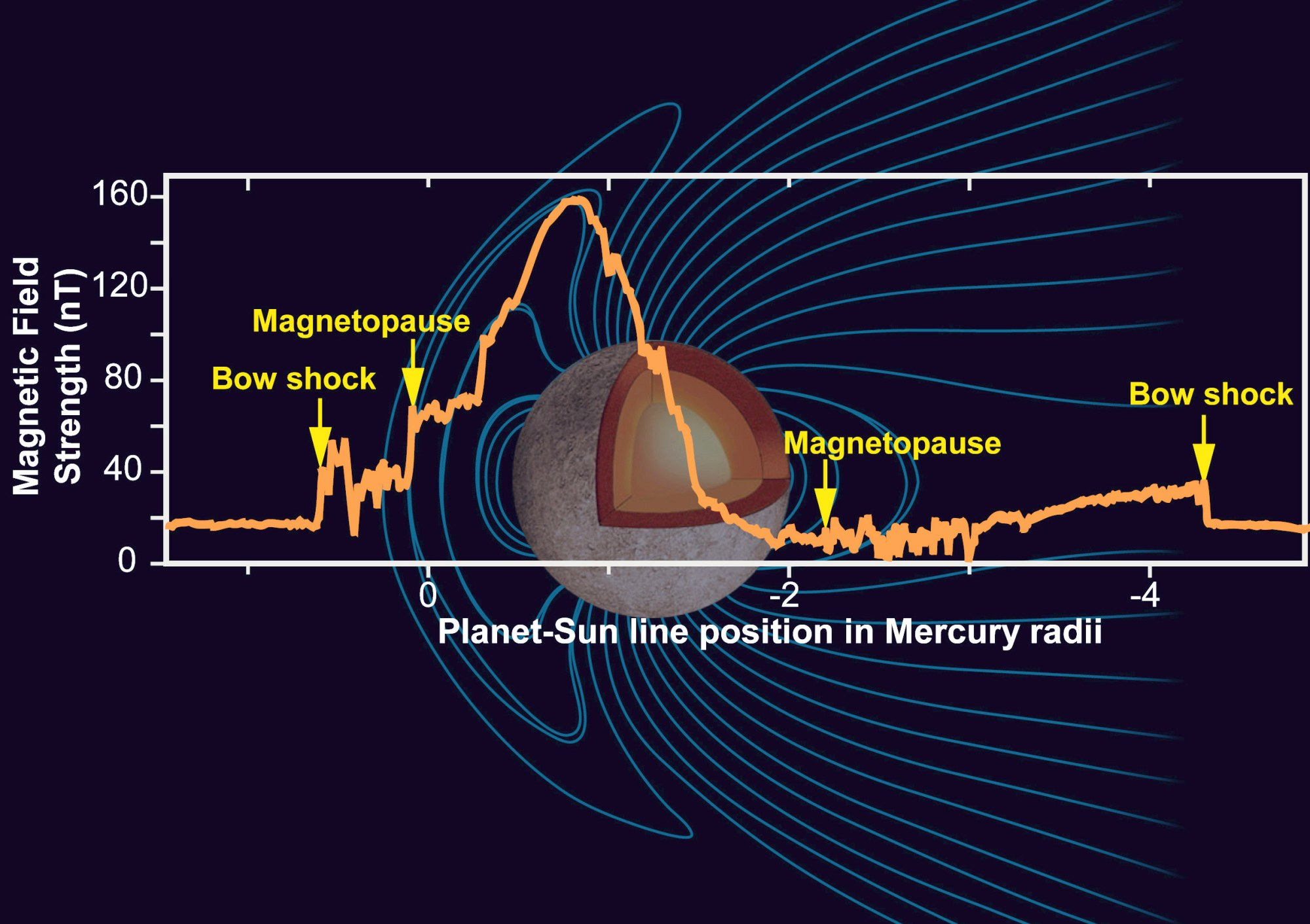 hight resolution of mercury s magnetic field