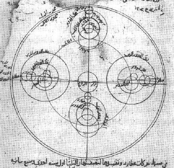 El modelo de Ibn al-Shatir para las apariciones de Mercurio, que muestra la multiplicación de epiciclos usando la pareja Tusi, eliminando así las excéntricas ptolemaicas y ecuánimes. Crédito: Wikipedia Commons
