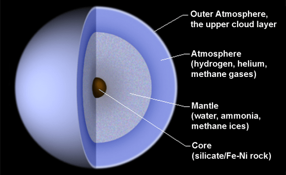 Diagram of the interior of Uranus. Credit: Public Domain