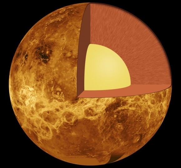 The internal structure of Venus – the crust (outer layer), the mantle (middle layer) and the core (yellow inner layer). Credit: Public Domain