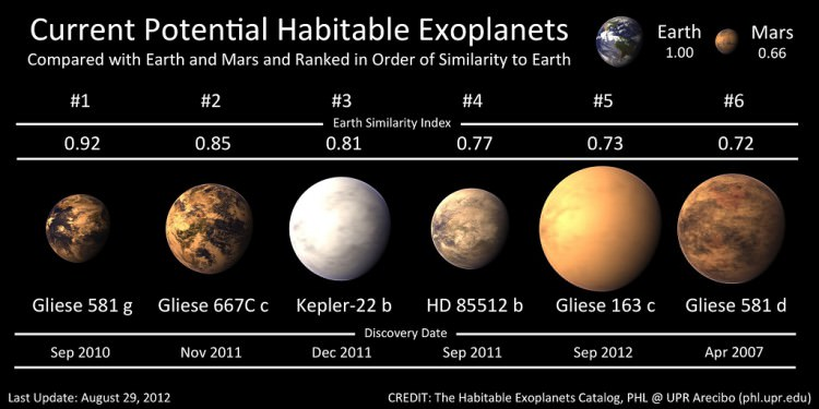 Potential-Habitable-Exoplanets-750x375