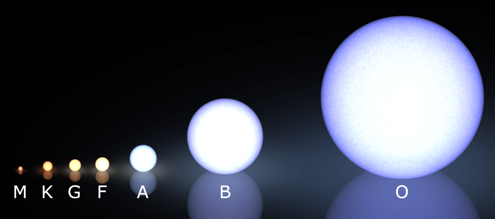 hight resolution of what are the different types of stars