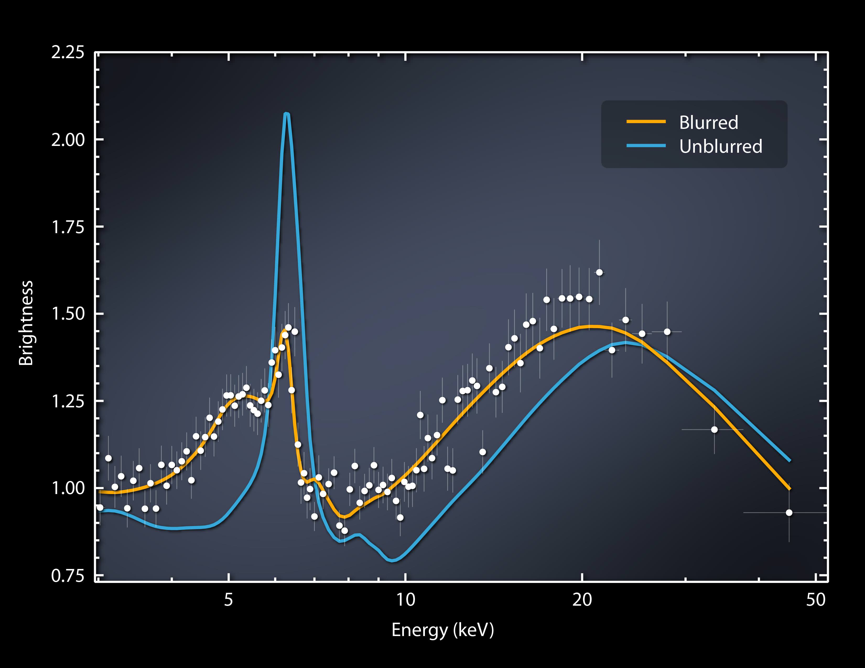 NASA'S NuSTAR Catches a Black Hole Bending Light, Space ...