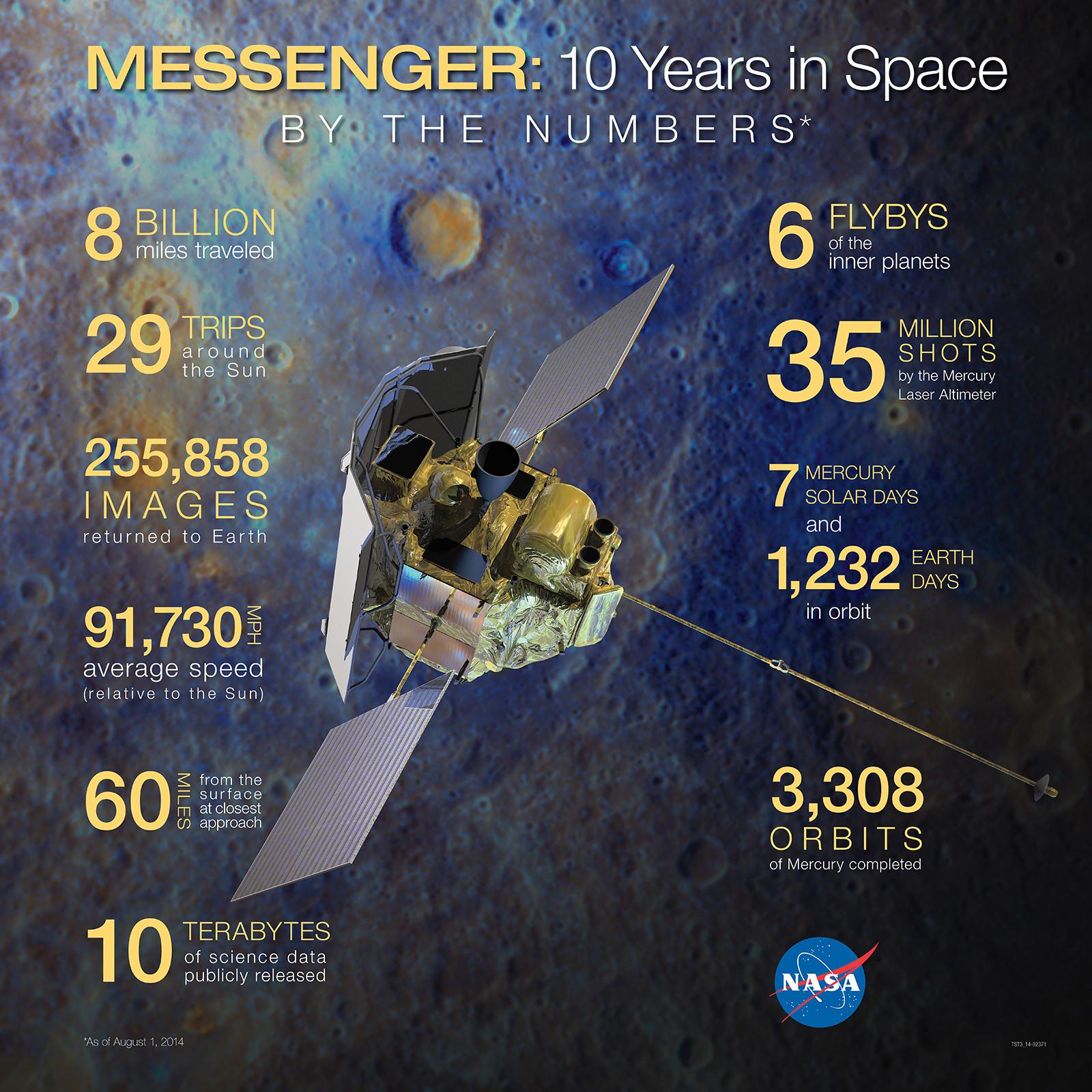MESSENGER Completes Second Burn to Maintain Mercury Orbit