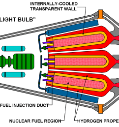 diagram of a closed concept aka lightbulb gas core nuclear thermal [ 1266 x 852 Pixel ]