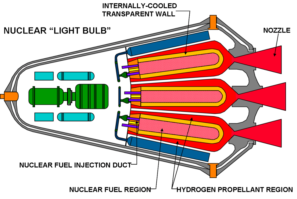 medium resolution of diagram of a closed concept aka lightbulb gas core nuclear thermal