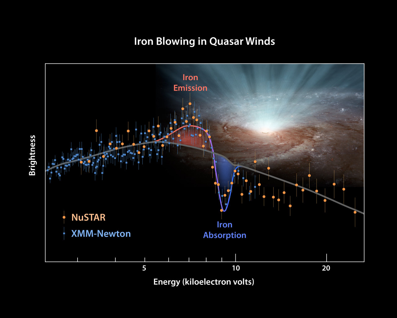 Winds of Supermassive Black Holes Can Shape Galaxy-Wide ...
