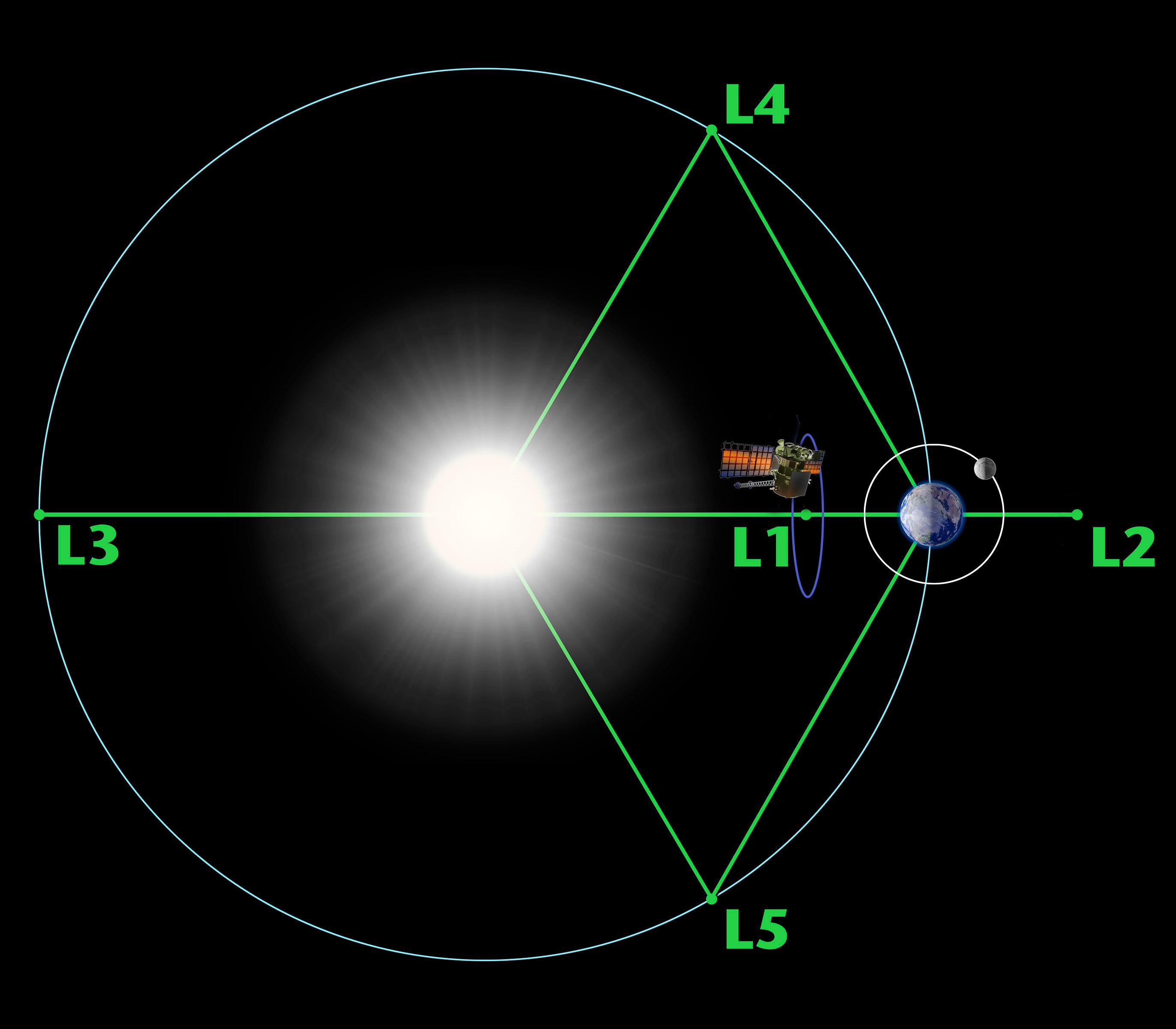 Noaa Nasa Usaf Deep Space Climate Observatory Dscovr