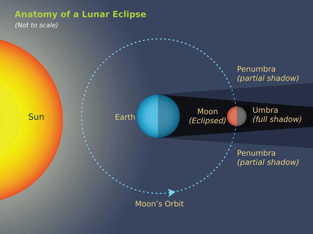 Don T Blink April 4th Lunar Eclipse Shortest Of The