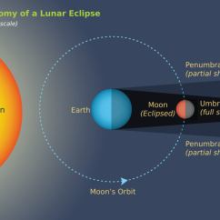 Diagram Of Eclipse The Sun Kenmore 110 Washer Parts Don 39t Blink April 4th Lunar Shortest
