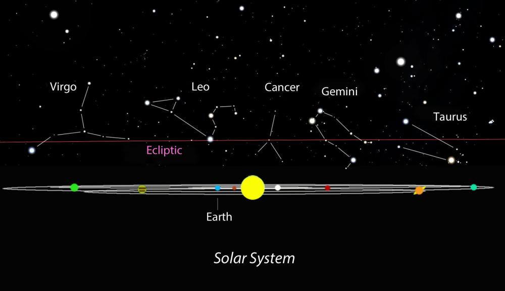 medium resolution of the planets including earth orbit within a relatively flat plane as we watch