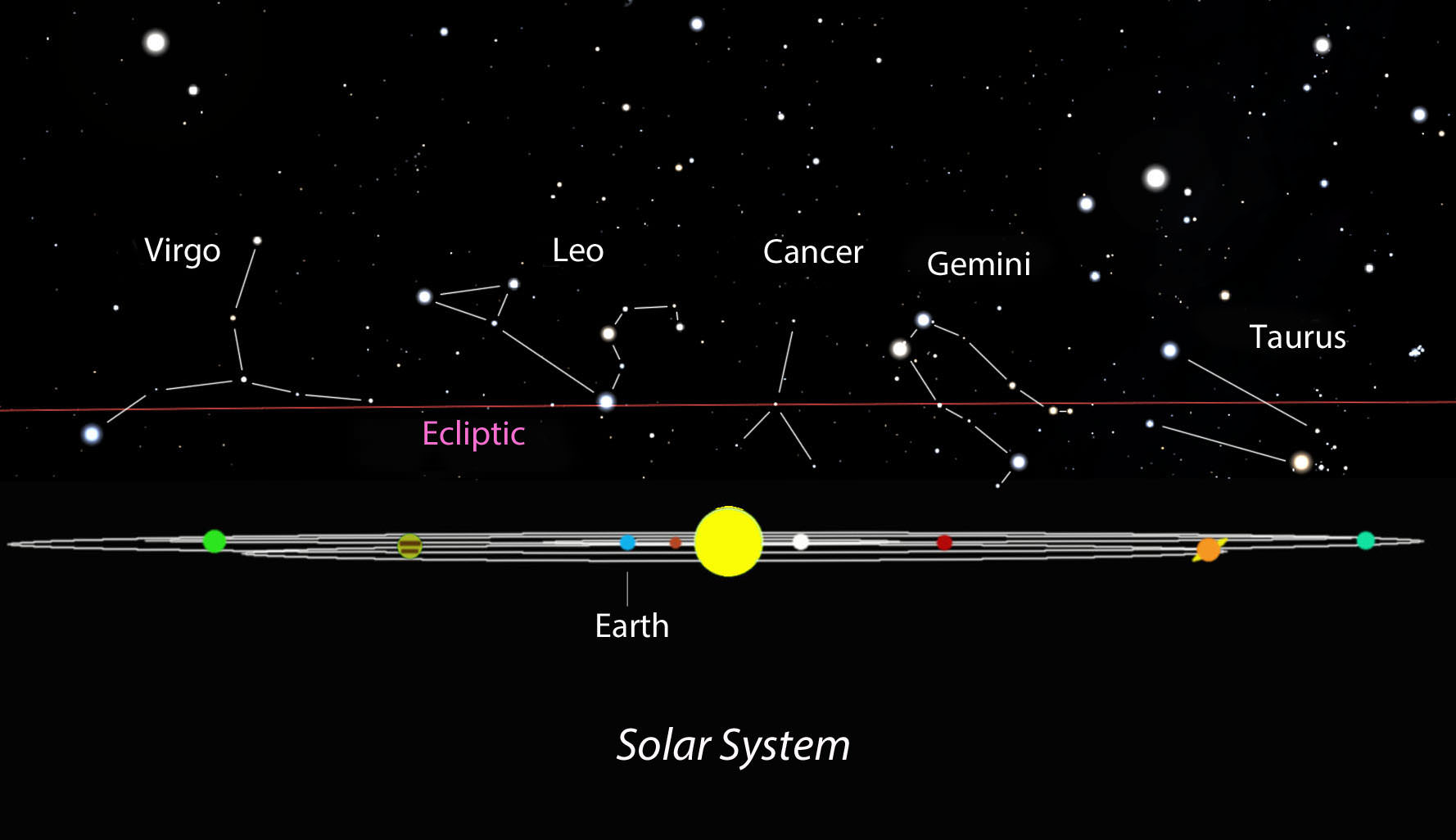 hight resolution of the planets including earth orbit within a relatively flat plane as we watch