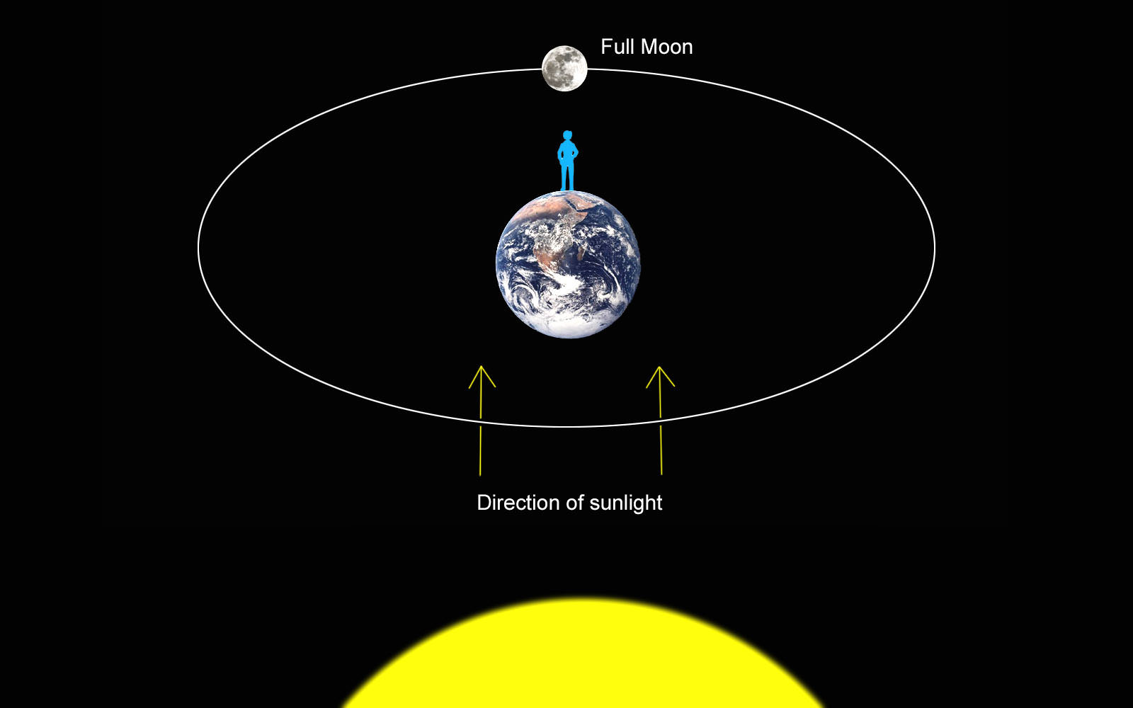 a diagram of the sun ezgo forward reverse switch wiring august full moon anticipates september 39s total lunar