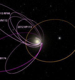 diagram showing how the six most distant known objects in the solar system with orbits beyond neptune tnos all mysteriously line up in a single direction  [ 2000 x 1125 Pixel ]