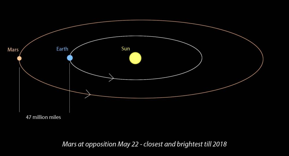 medium resolution of opposition occurs when mars and earth line up on the same side of the sun