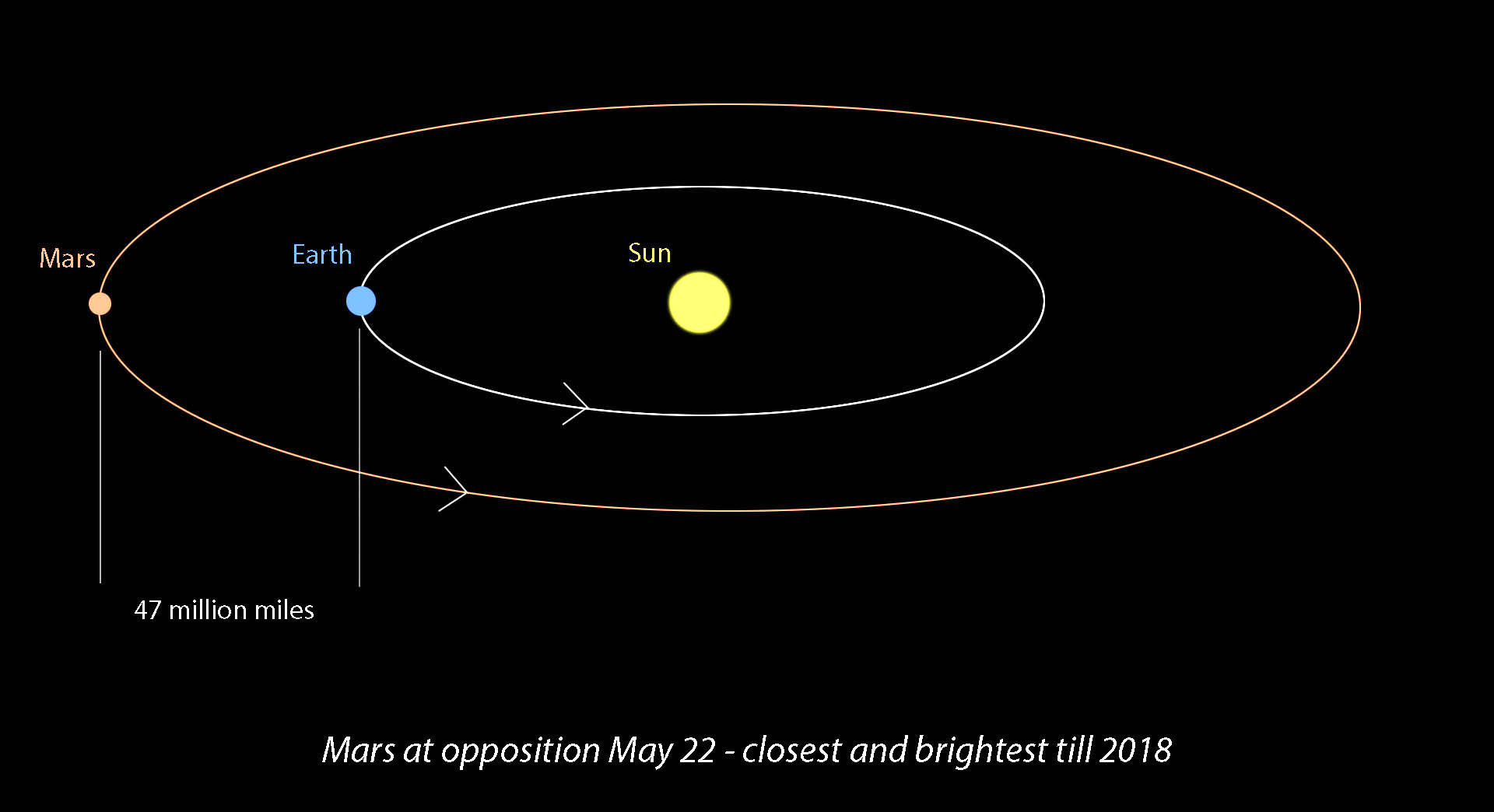hight resolution of opposition occurs when mars and earth line up on the same side of the sun