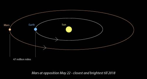 small resolution of opposition occurs when mars and earth line up on the same side of the sun
