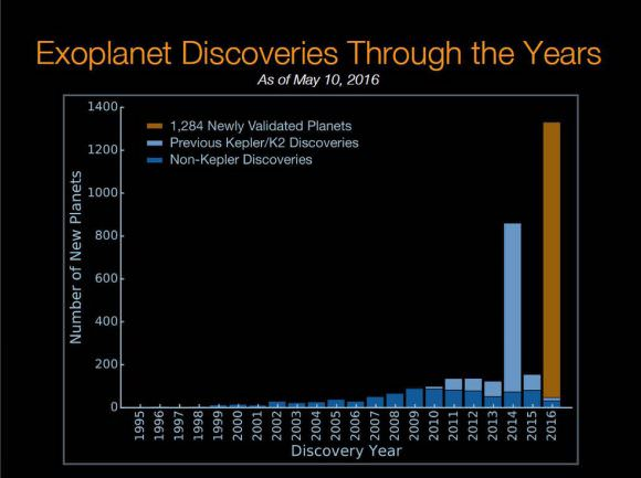 The number of confirmed exoplanets, by year. Credit: NASA
