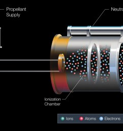 diagram of the xenon propulsion system aboard the boeing built eutelsat 117 west b and [ 2990 x 1645 Pixel ]
