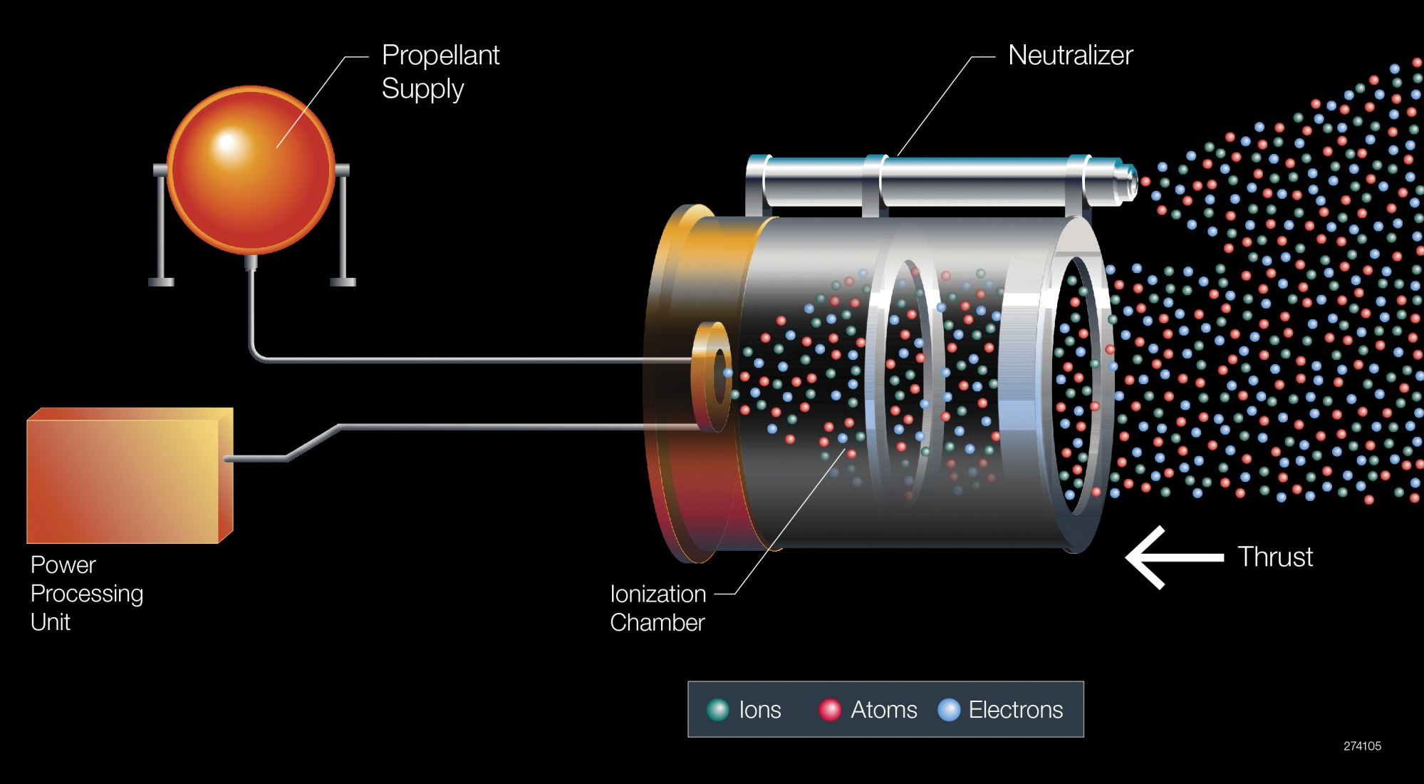 hight resolution of  diagram of the xenon propulsion system aboard the boeing built eutelsat 117 west b and