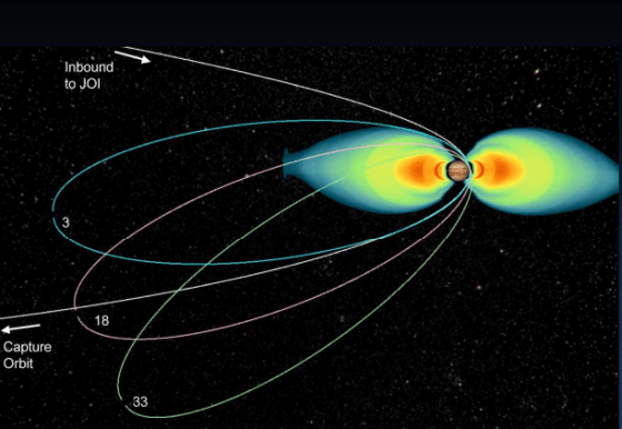 Juno's orbit around Jupiter will be highly elliptical as it contends with Jupiter's powerful radiation belts. Image: NASA/JPL