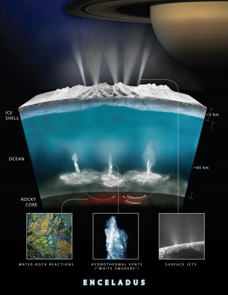 Icy worlds like Enceladus might host life.