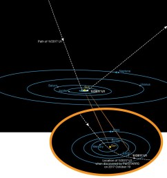 this diagram shows the orbit of the interstellar asteroid oumuamua as it passes through the solar system credit eso k meech et al  [ 1080 x 1024 Pixel ]