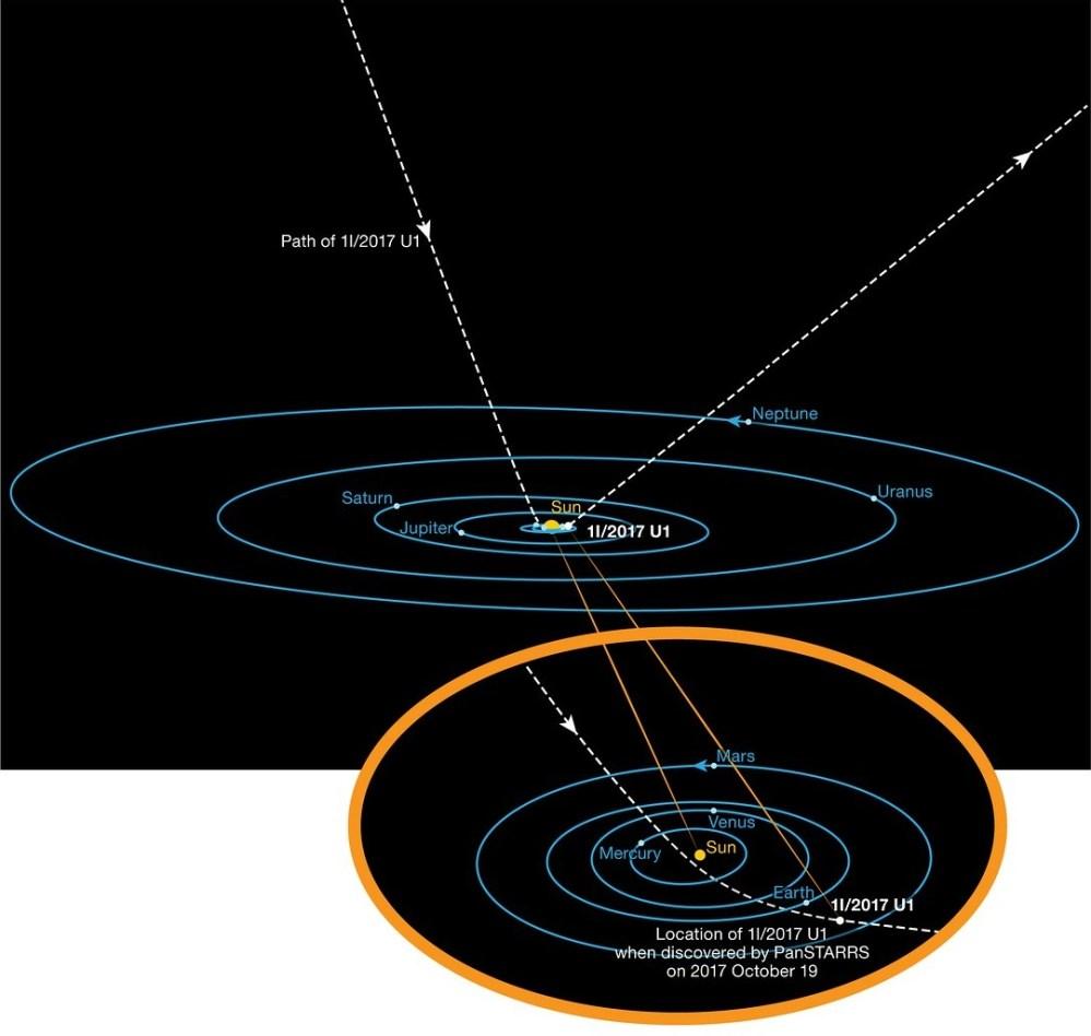 medium resolution of this diagram shows the orbit of the interstellar asteroid oumuamua as it passes through the solar system credit eso k meech et al