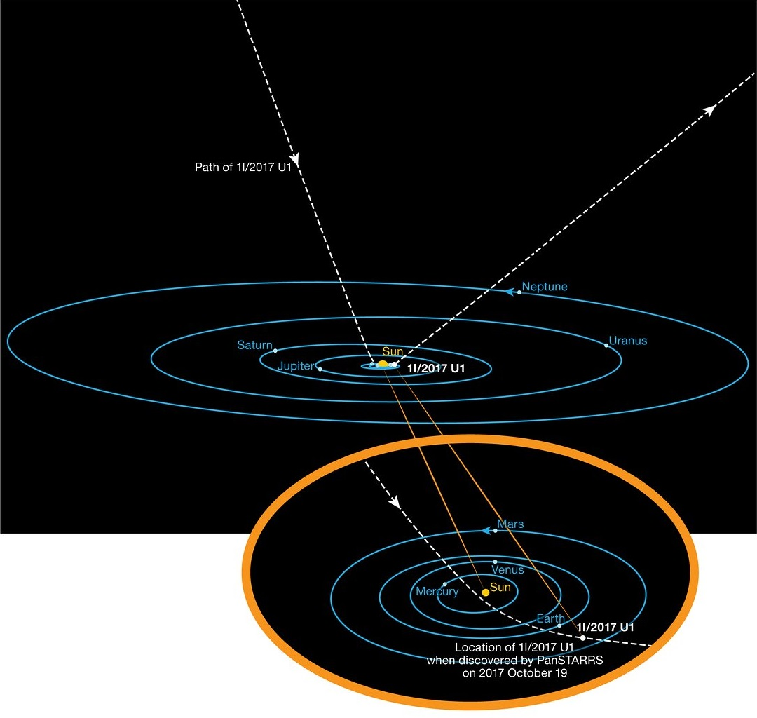 hight resolution of this diagram shows the orbit of the interstellar asteroid oumuamua as it passes through the solar system credit eso k meech et al