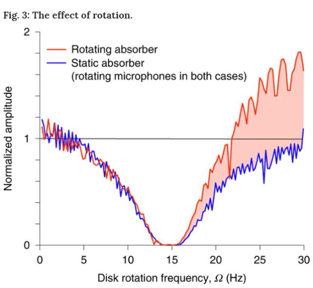 This figure from the study shows the rise in amplitude created by a rotating disc, versus a static disc. Image Credit: Cromb et al, 2020.