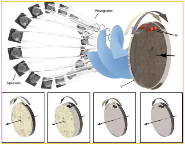 """This figure from the study illustrates how the sound from the speakers is given a twist before being sent into the rotating disc, with microphones labelled with """"M"""". The four inset pictures show different configurations used in the experiment: left inset, the supporting disk with microphones and absorber are co-rotating; centre left inset, the absorber is detached and remains static, while microphones rotate; centre right inset, the absorber is placed in front of only one of the two microphones; right inset, the absorber is completely removed, and microphones rotate. Image Credit: Cromb et al, 2020."""
