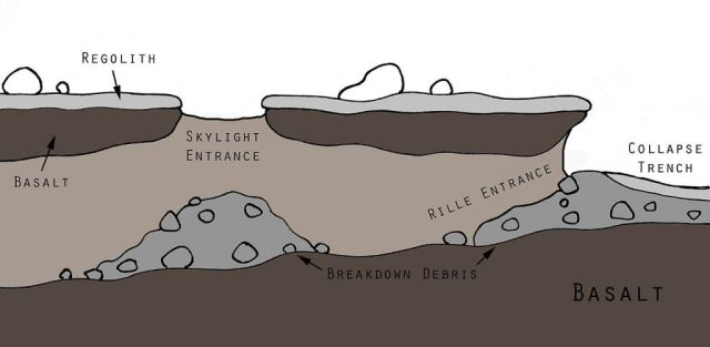 An illustration of a longitudinal cross-section of a Martian lava pit. These are potentially hazardous environments, better explored by robot than by humans. By Melissausburn - Own work, CC BY-SA 3.0, https://commons.wikimedia.org/w/index.php?curid=31385296