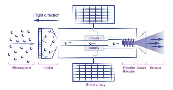 Generalised concept of an atmosphere-breathing electric propulsion (ABEP) system. Image Credit: Crisp et al, 2020.