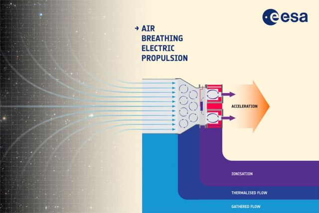 Molecules of air at the top of the atmosphere are captured by a novel type of intake, then collected and compressed to the point of becoming thermalised ionised plasma, at which point they can be given an electric charge to accelerate them and eject them to provide thrust. Air-breathing electric propulsion could make a new class of long-lived, low-orbiting missions feasible. Image Credit: ESA–A. Di Giacomo