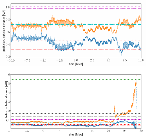 Two panels from an image in the study. The top panel shows the evolution of the aphelion (orange) and perihelion (blue) distances of 2020 AV2 integrated to ±10 Myrs. The current aphelion (dashed line) and perihelion distances (dash-dot line) are plotted as horizontal lines for Venus (cyan) and Mercury (red) and Earth (purple). The bottom panel shows the orbital evolution to 30 Myrs. The aphelion (dashed line) and perihelion distances (dash-dot line) are plotted as horizontal lines for Mars (black) and Jupiter (green). A close encounter with the Earth of ?0.01 au at ?22 Myrs and subsequent perturbations from the other planets results in 2020 AV2 eventually increasing in its aphelion distance until it encounters Jupiter and is ejected from the Solar System at ?28 Myrs. Image Credit: Ip et al 2020.