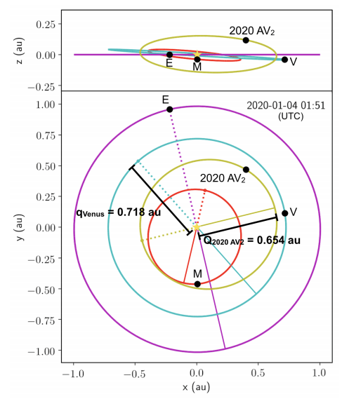 This image from the study shows 2020 AV2's orbit. It also shows the orbits of Earth, Mercury and Venus. Perihelions are dotted lines, and aphelions are solid lines. Image Credit: Ip et al, 2020.