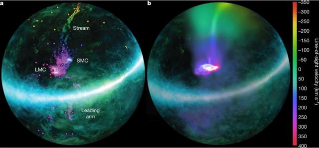 The image (a) on the left from the study is H1 data from the Magellanic Stream. Color indicates gas velocity, and brightness indicates gas density columns. (b) on the right shows the modelling result including the Magellanic Corona and the Milky Way's hot corona. It shows the current spatial location and velocity of both clouds, and the velocity gradient of the gas along the stream. Image Credit: Lucchini et al, 2020.