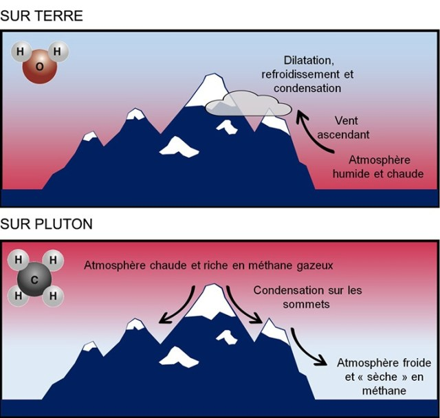 On Earth, temperature decreases with altitude, by about 1 degree Celsius every 100 meters. On Pluto, it's warmer at higher altitudes. Yet on Pluto, there's still methane frost or snow at high altitudes. Image Credit: Tanguy Bertand et al,. 2020.