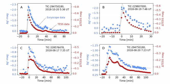 This figure from the study shows both TESS (red) and Evryscope (blue) data for four of the 44 superflares observed in the study. Each data point is a two-minute interval. The energy from the superflares peaks in the 5 to 15-minute range. Image Credit: Howard et al, 2020.