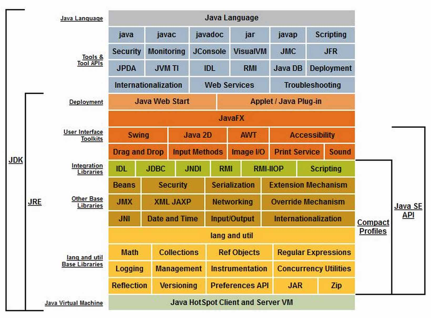 jvm architecture in java with diagram 3 phase variac wiring swing api wikipedia awt components