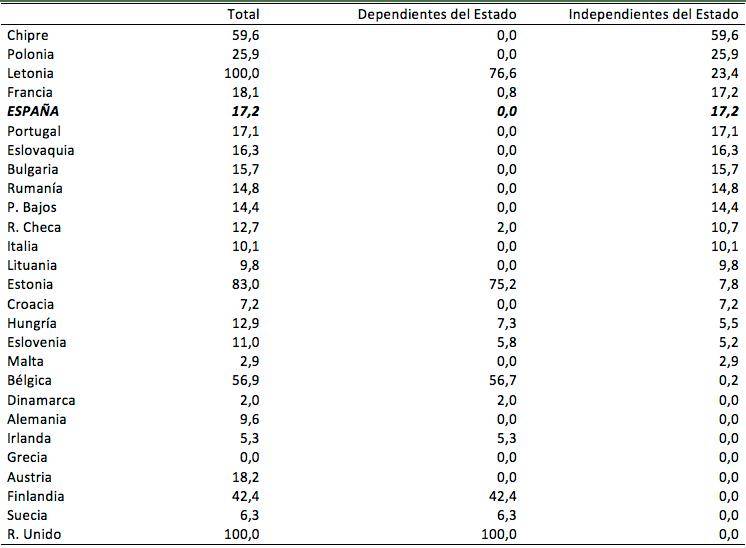 Las cifras de la universidad pública y la universidad