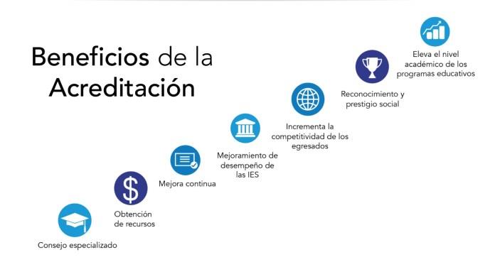 Beneficios de la acreditación de un programa educativo: CACECA