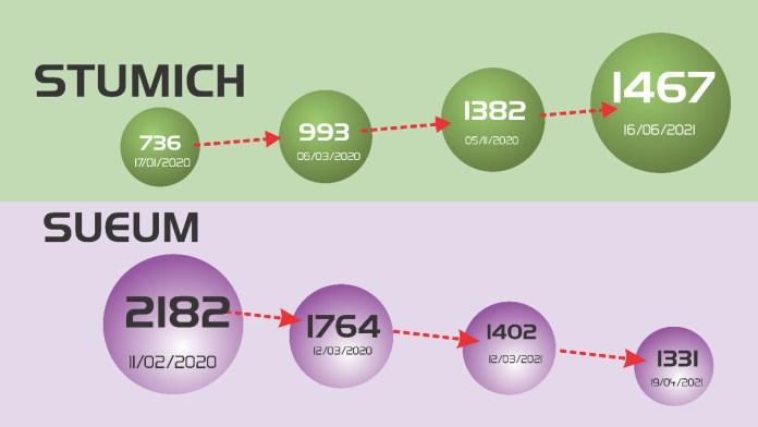 Tendencias de números de afiliados sindicales SUEUM vs STUMICH