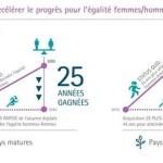 Le digital contribue à réduire les inégalités hommes-femmes au travail, selon une étude Accenture