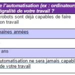Selon Monster, près de ¾ des Français pensent qu'ils ne seront jamais remplacés par un robot #automatisation