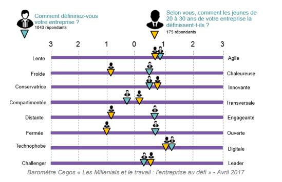 Baromètre Cegos 2017 - Millenials et le travail - 1
