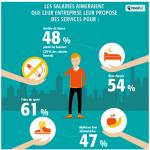 Étude Malakoff Médéric 2016 Santé et bien-être des salariés, performance des entreprises