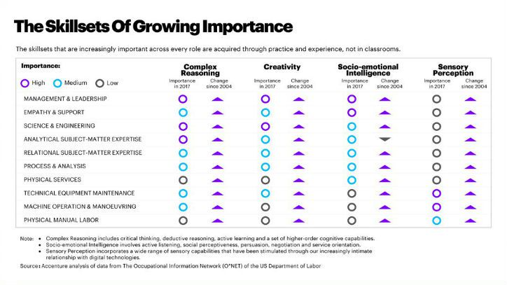 Les méthodes actuelles en matière d'éducation et de formation professionnelle compromettent la croissance en France, selon une étude d'Accenture