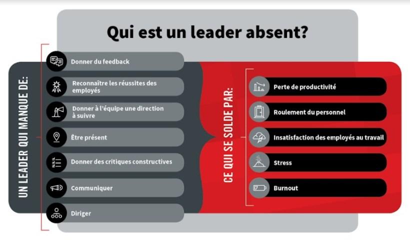 leader-absent